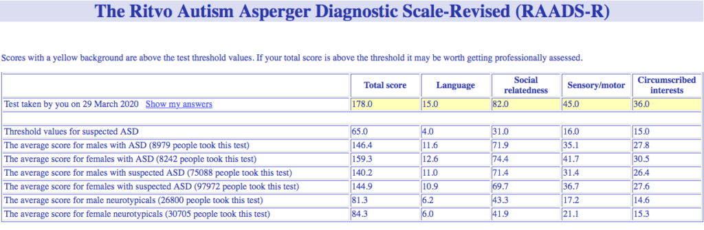 My RAADS-R test results, indicating a total score of 178.