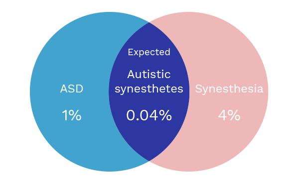 Embrace Autism | Synaptic growth, synesthesia & savant abilities | VennDiagram SynesthesiaPrevalence01