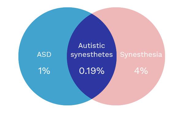 Embrace Autism | Synaptic growth, synesthesia & savant abilities | VennDiagram SynesthesiaPrevalence02
