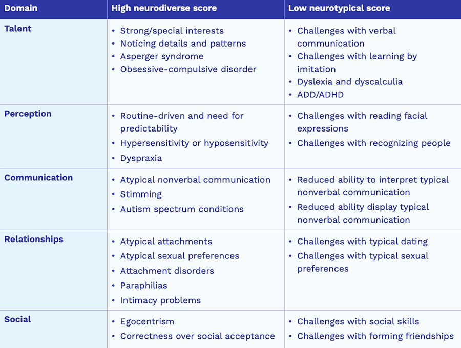 Embrace Autism | Interpreting your Aspie Quiz scores | diagram AspieQuiz Domains2