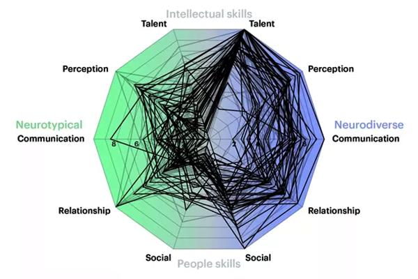 Embrace Autism | Interpreting your Aspie Quiz scores | diagram AspieQuiz Results