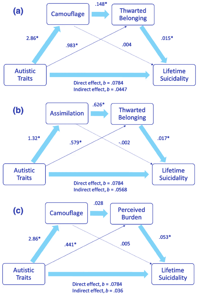 A model of correlations that mediate the relationship between autistic traits and lifetime suicidality.