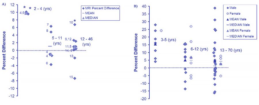 Embrace Autism | Autistic brain differences – Enlarged brains | diagram BrainSizeDifference