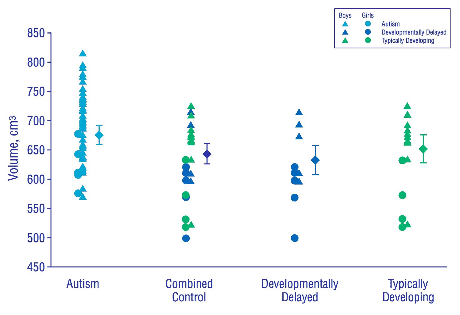 Embrace ASD   Autistic brain differences – Cerebrum   diagram CerebrumMatterDistributionA