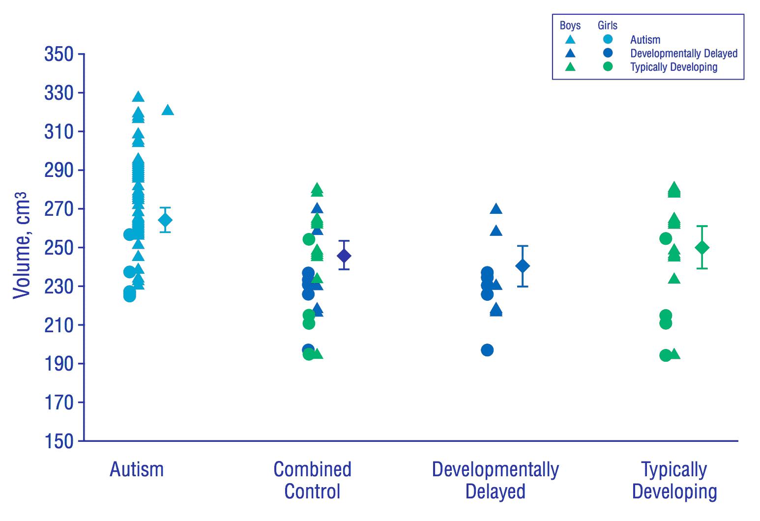 Embrace Autism | Autistic brain differences – Cerebrum | diagram CerebrumMatterDistributionB
