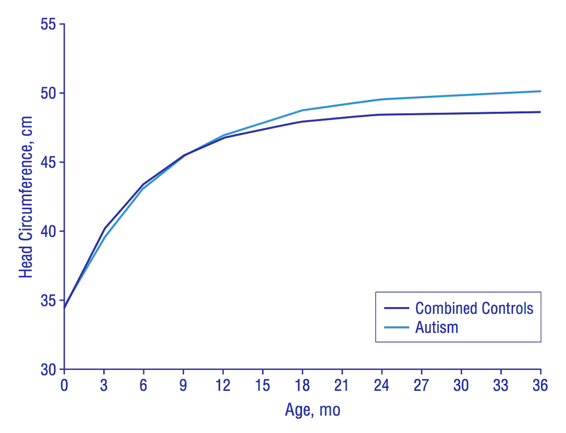 Embrace Autism   Autistic brain differences – Enlarged heads   diagram HeadCircumferenceGrowth