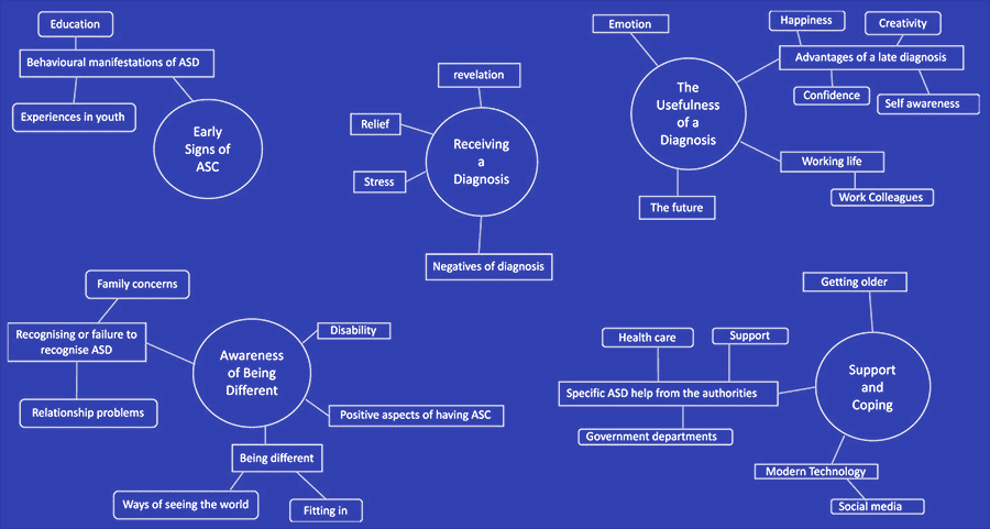 A diagram showing five themes of around an autism diagnosis: early signs of autism, awareness of being different, receiving a diagnosis, the usefulness of a diagnosis, and support and coping.