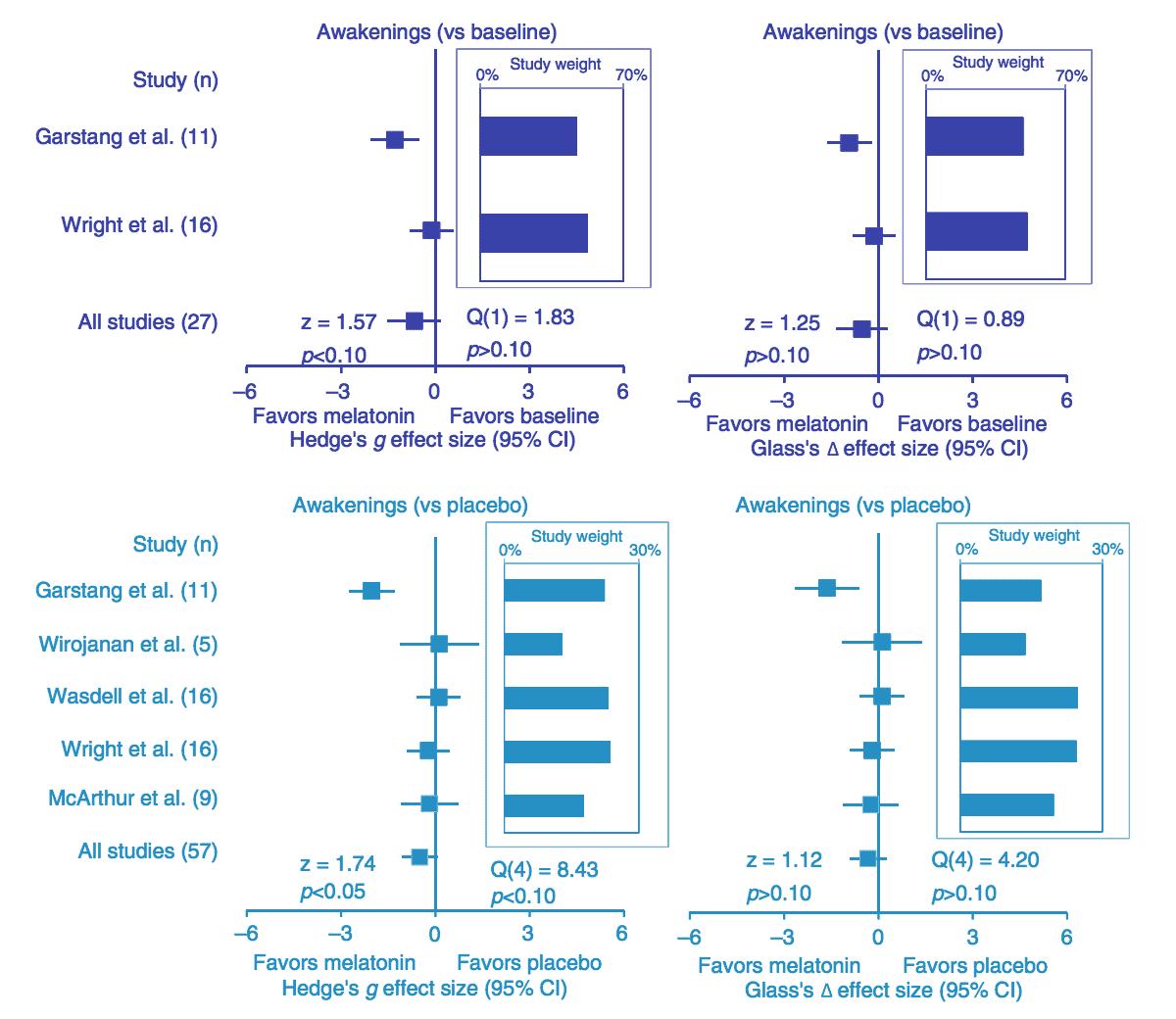 Embrace Autism | Autism & sleep problems: Causes | diagram MelatoninSleepParameters Awakenings