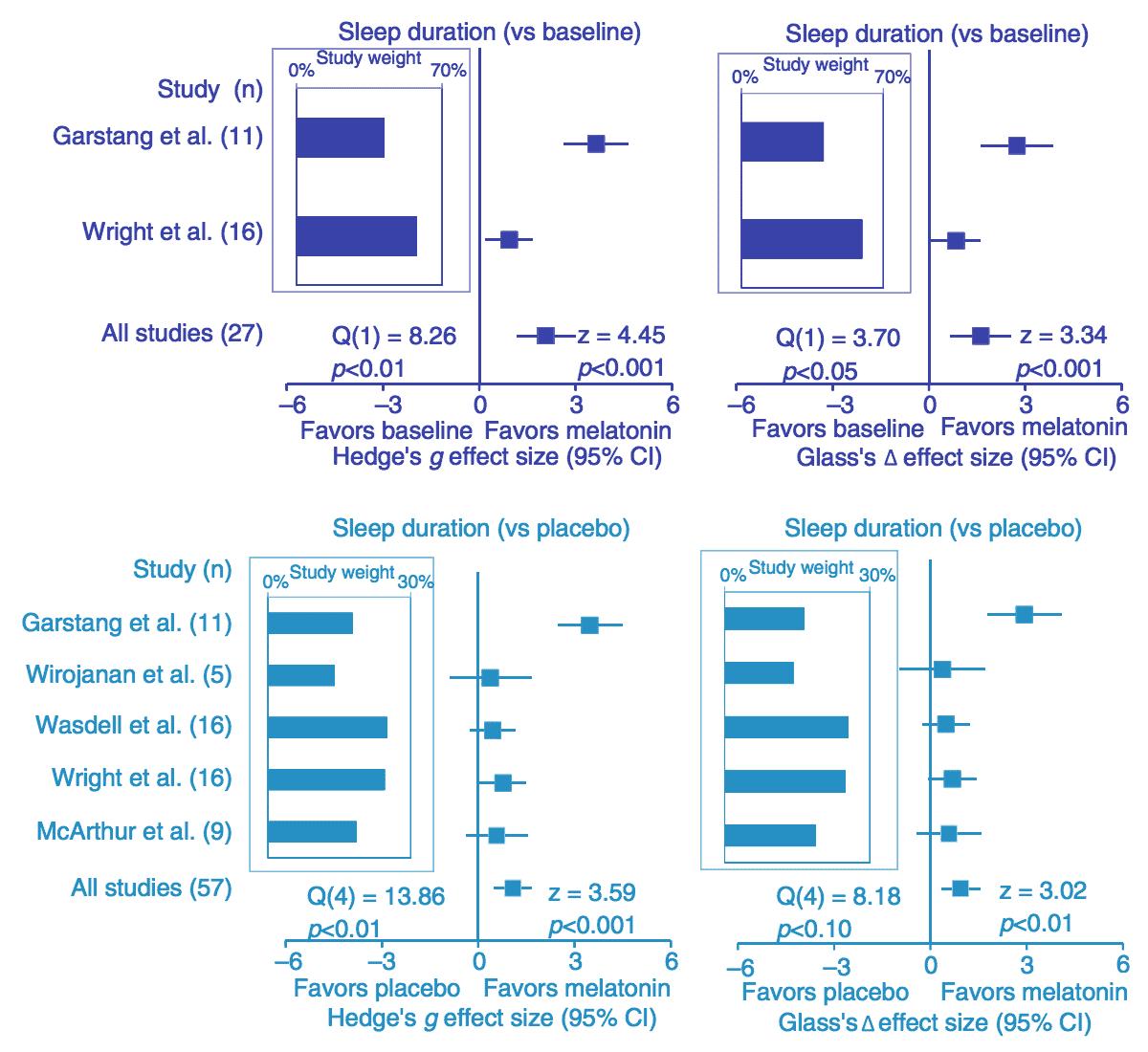 Embrace Autism | Autism & sleep problems: Causes | diagram MelatoninSleepParameters Duration