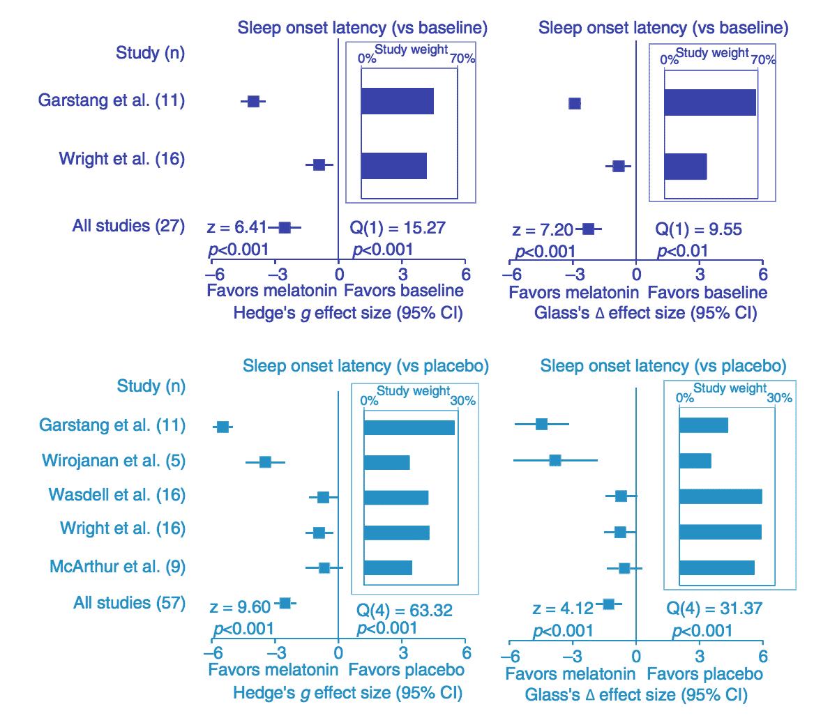 Embrace Autism | Autism & sleep problems: Causes | diagram MelatoninSleepParameters Latency