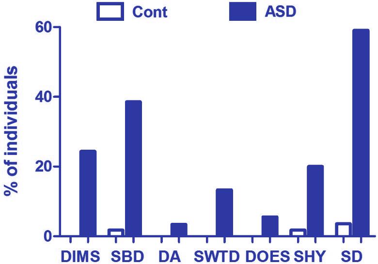 Embrace ASD | Autism & sleep problems: Prevalence | diagram PrevalenceSleepDisturbances