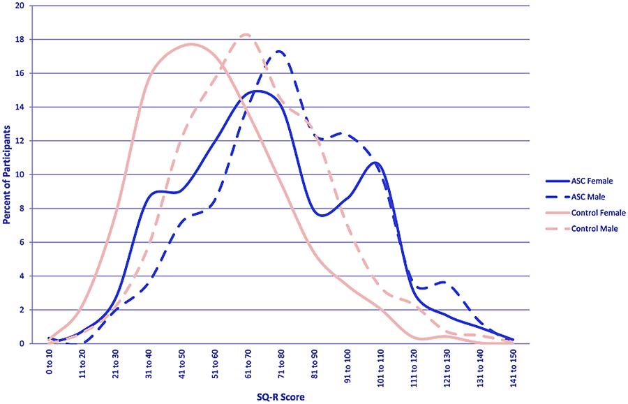 Embrace Autism | Systemizing Quotient-Revised | diagram SQ R Scores