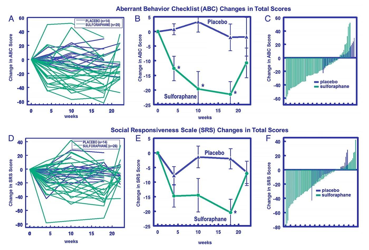 Embrace ASD | The fever effect | diagram SulforaphaneImprovements