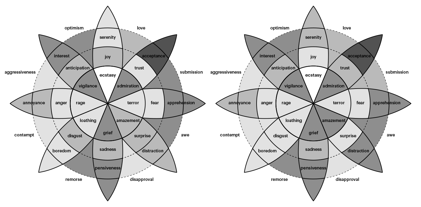 Embrace Autism   Mapping intensity & prevalence of emotions in autism   diagram plutchikanuragyadav02