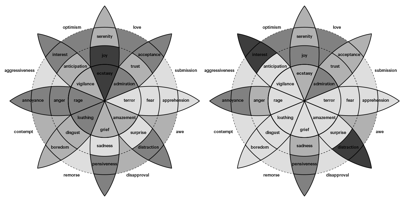 Embrace Autism | Mapping intensity & prevalence of emotions in autism | diagram plutchikdaveconsiglio02