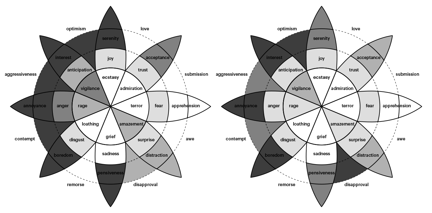 Embrace Autism   Mapping intensity & prevalence of emotions in autism   diagram plutchikjimmycook02