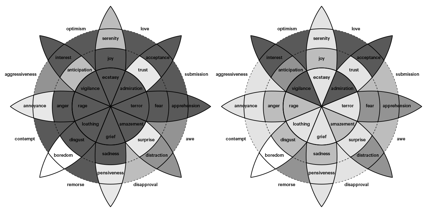 Embrace Autism | Mapping intensity & prevalence of emotions in autism | diagram plutchiknatalieengelbrecht02