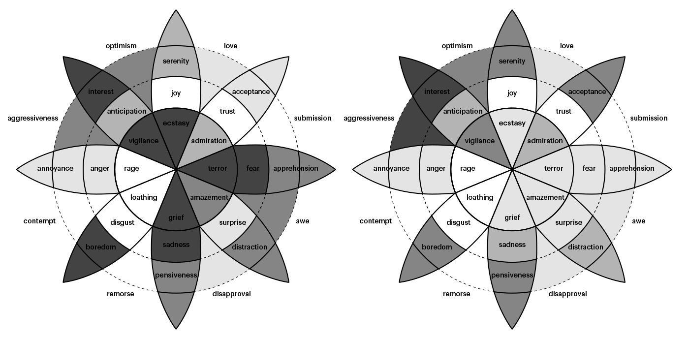 Embrace Autism   Mapping intensity & prevalence of emotions in autism   diagram plutchikshayposey02
