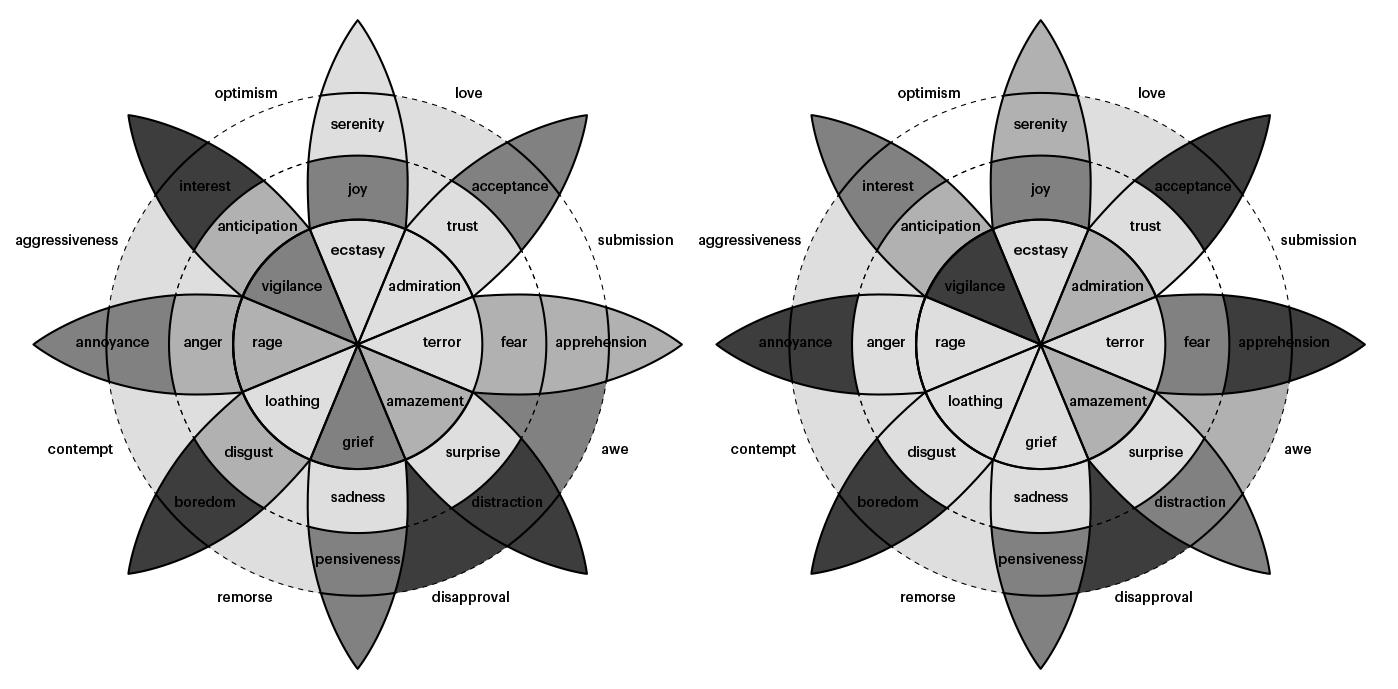 Embrace Autism | Mapping intensity & prevalence of emotions in autism | diagram plutchikshreerammurali02