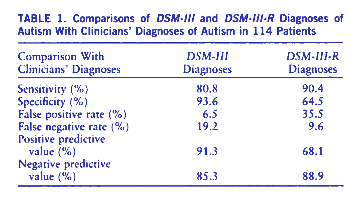 A table showing the sensitivity of autism diagnoses in the DSM-3 and DSM-3-R.